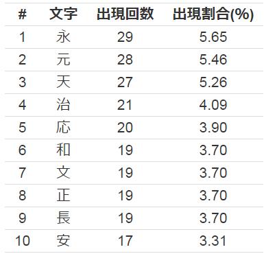 元号に使用される漢字トップテン