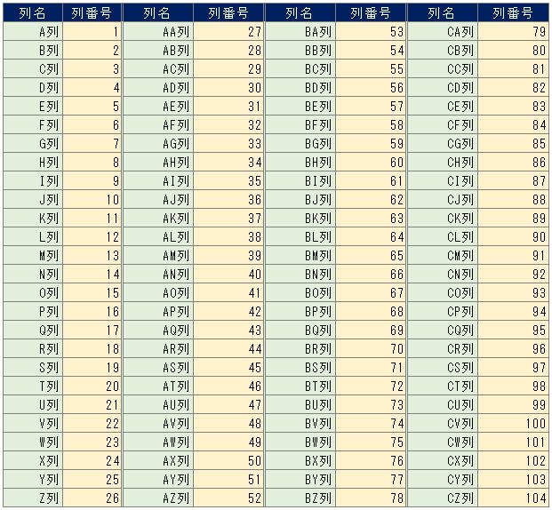 表示 エクセル 列 番号 Excel