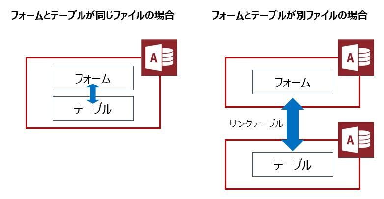 フォームとテーブルが同じファイルなのか別ファイルなのかの概念図