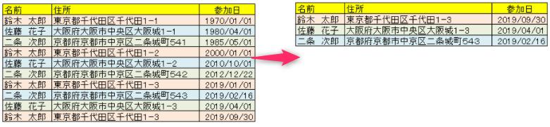 エクセルで最新の日付のデータを抽出するイメージ
